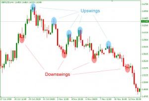 Upswings and Downswings
